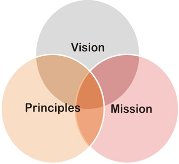 this image presents to our vision ,mission and principals